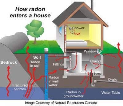 radon gas testing cornwall